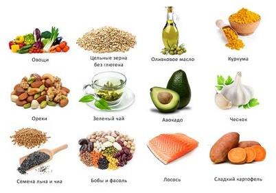 холестерин умеренно повышенный